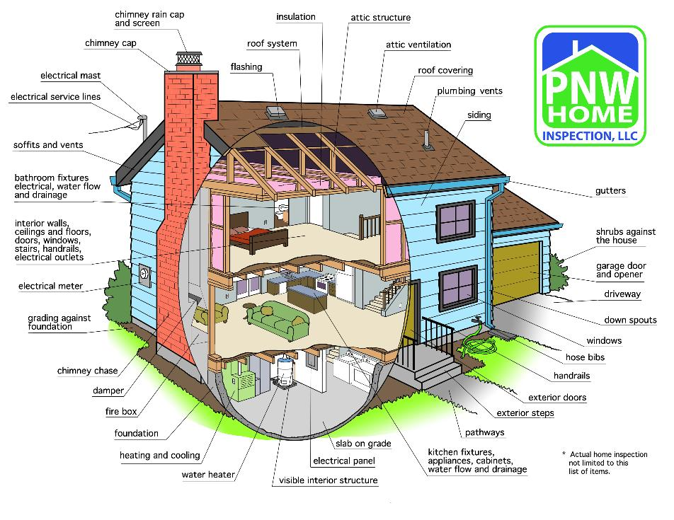 Pnw Home Inspection